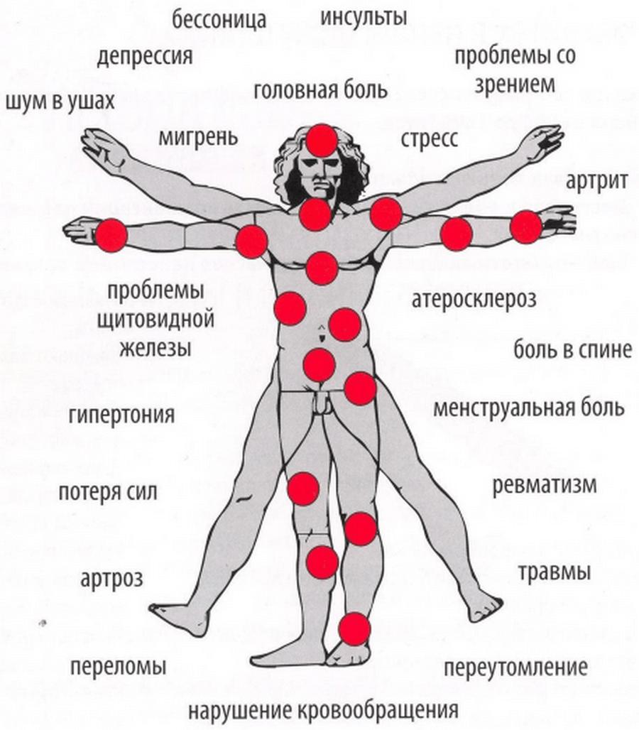 принципы магнитотерапии